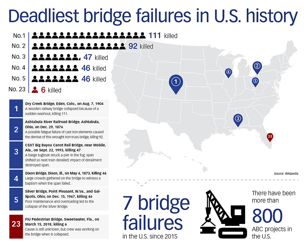 Deadliest U.S bridge failures