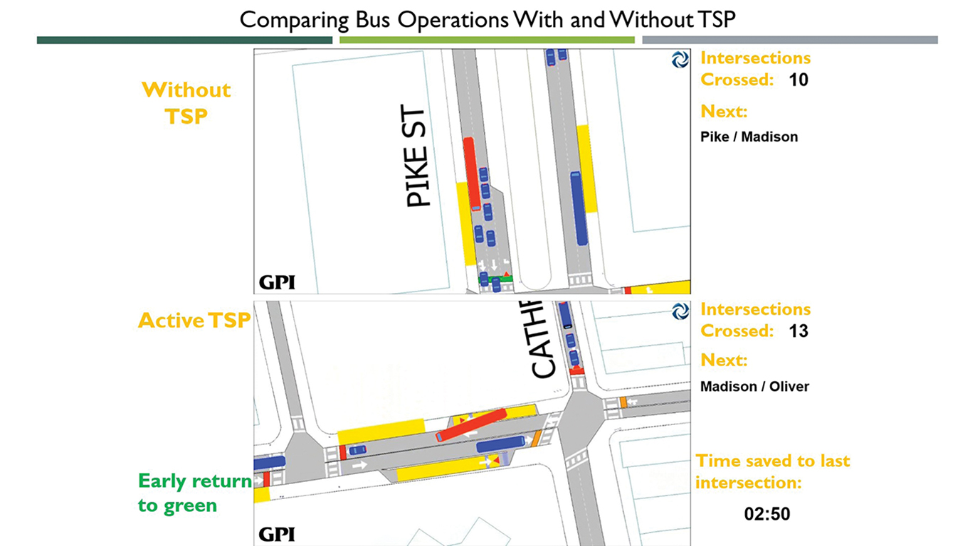 TSP bus operations